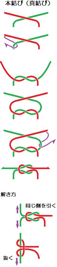 真結び(本結び)reef knot結び方・解き方.png